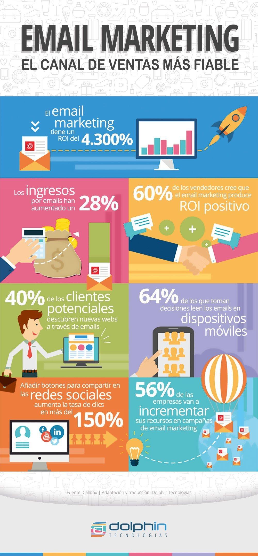 Email marketing es aún el canal de comunicación más fiable