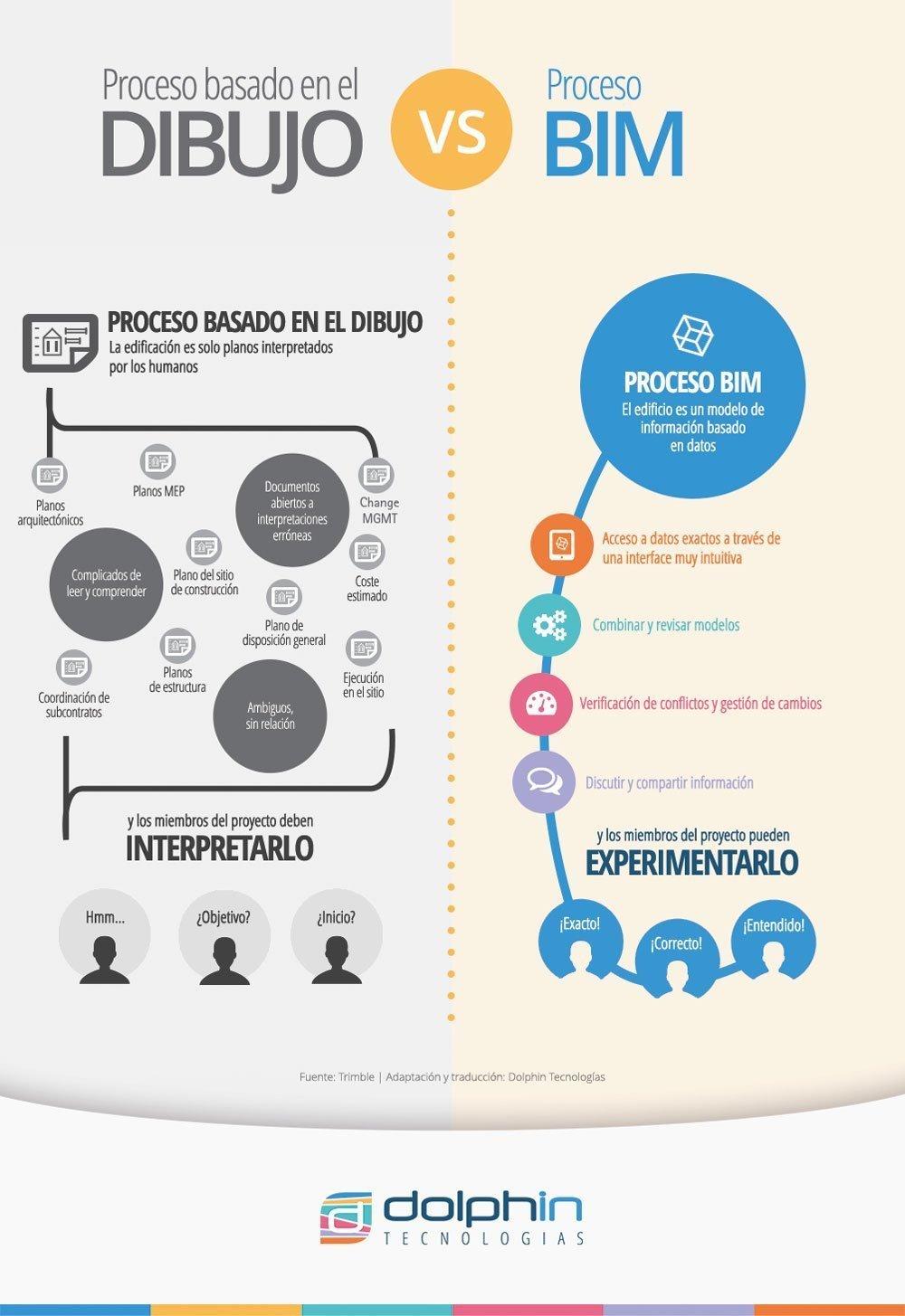 Proceso basado en el dibujo vs. Proceso BIM